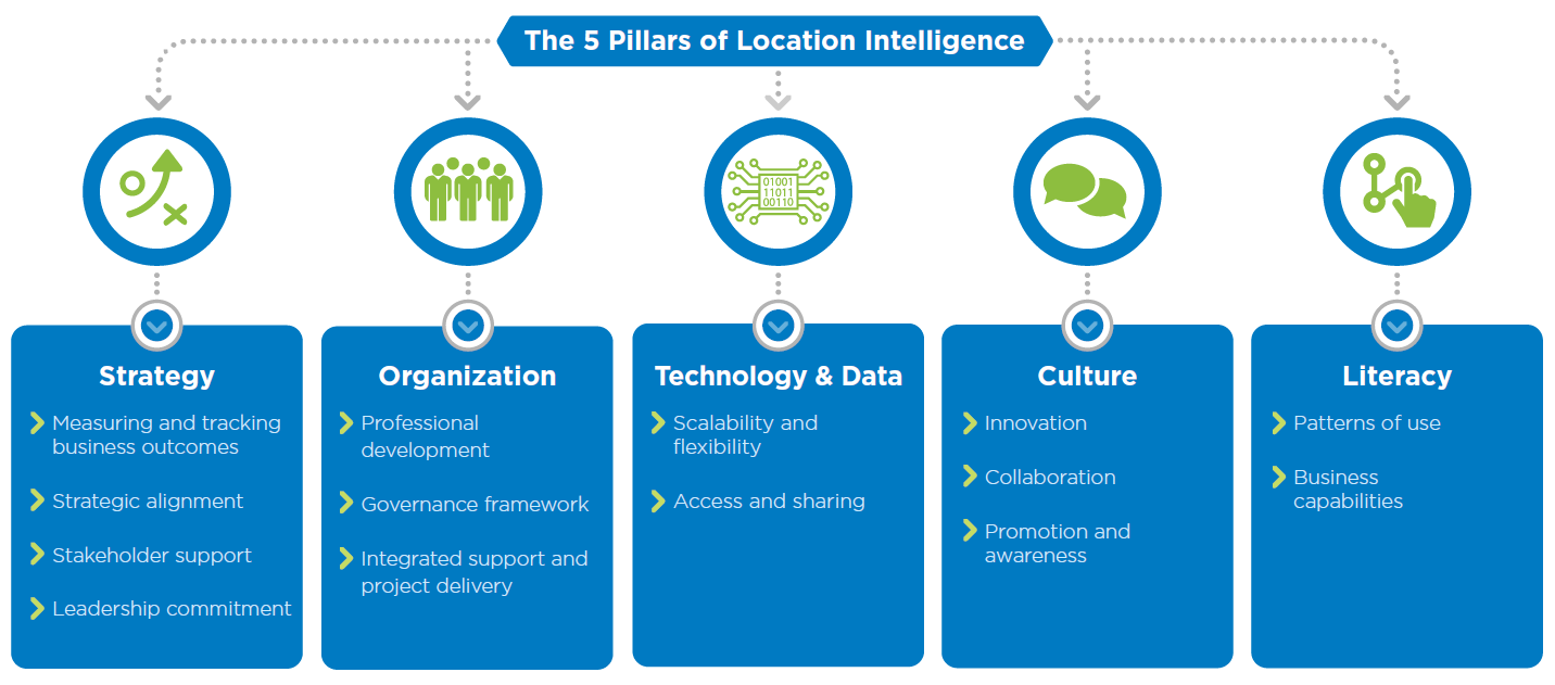 5 pillars of location intelligence