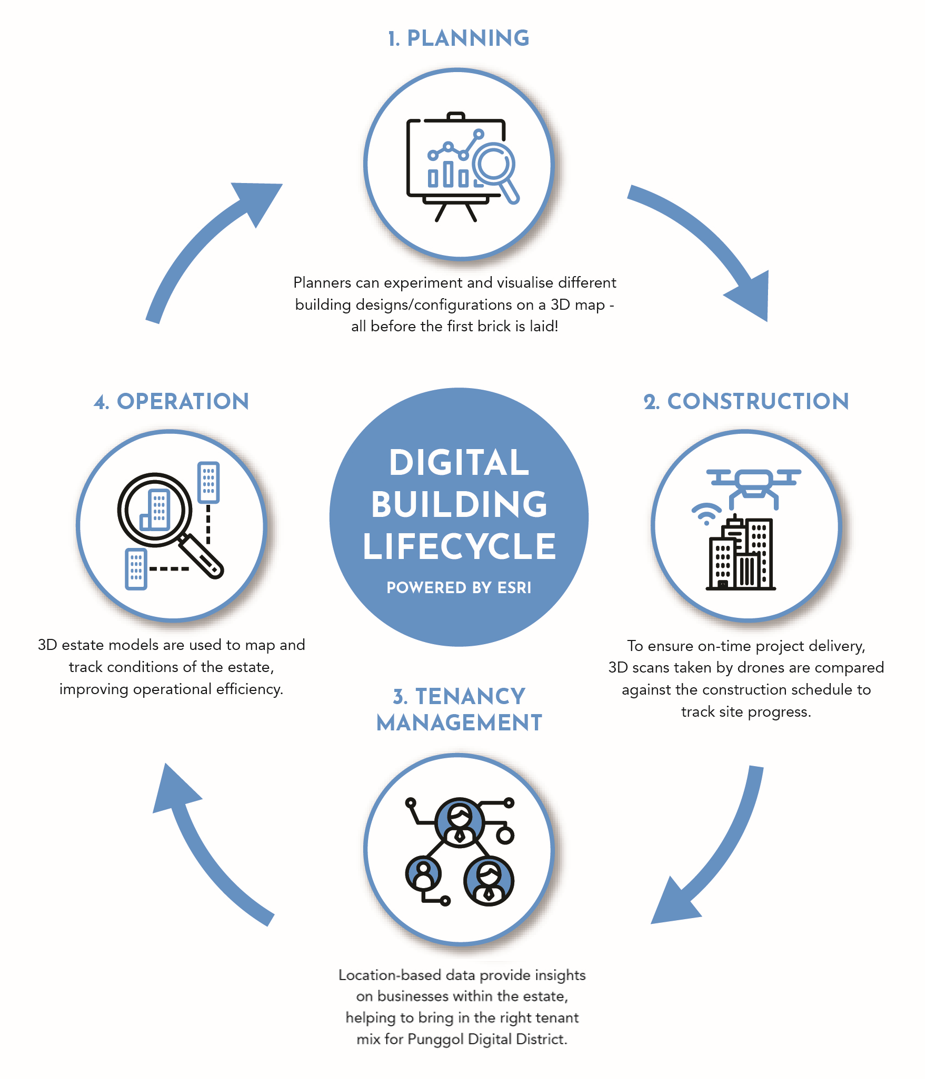Infographic illustrating the stages where GIS contribute